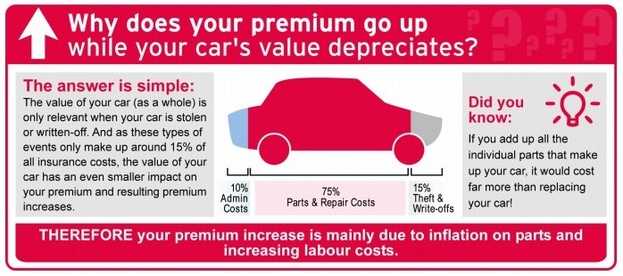 Why does your car's insurance premium go up while your car's value depreciates?
